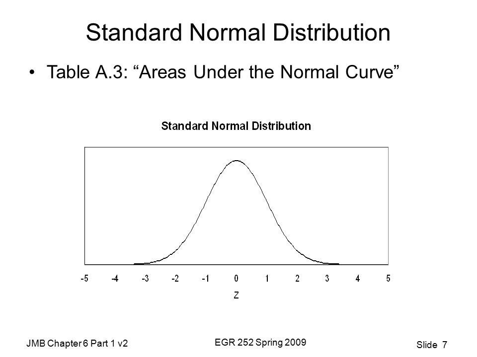 JMB Chapter 6 Part 1 v2 EGR 252 Spring 2009 Slide 7 Standard Normal Distribution Table A.3: Areas Under the Normal Curve