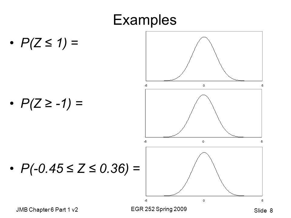 JMB Chapter 6 Part 1 v2 EGR 252 Spring 2009 Slide 8 Examples P(Z ≤ 1) = P(Z ≥ -1) = P(-0.45 ≤ Z ≤ 0.36) =