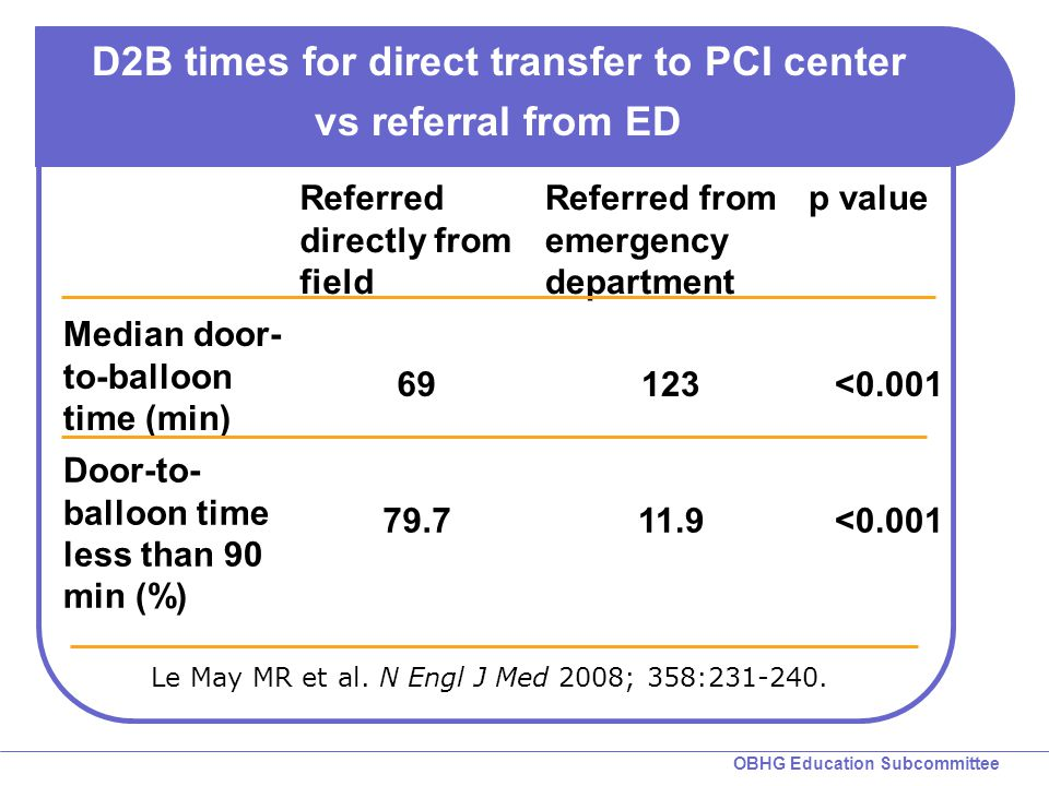 OBHG Education Subcommittee Le May MR et al. N Engl J Med 2008; 358:231-240. D2B times for direct transfer to PCI center vs referral from ED Referred