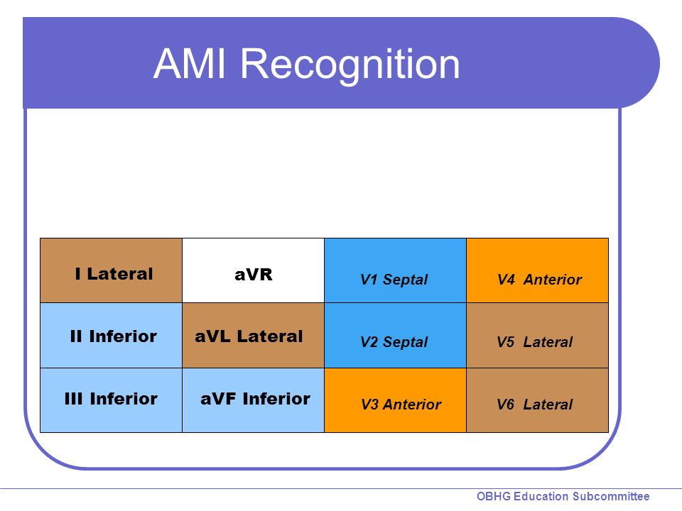 OBHG Education Subcommittee AMI Recognition I Lateral II Inferior III Inferior aVR aVL Lateral V1 Septal aVF Inferior V2 Septal V3 Anterior V4 Anterio