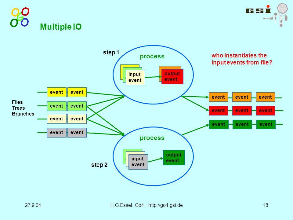 27.9.04H.G.Essel: Go4 - http://go4.gsi.de18 Multiple IO input event output event process event input event output event process who instantiates the input events from file.