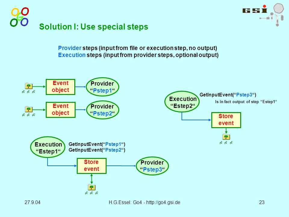 27.9.04H.G.Essel: Go4 - http://go4.gsi.de23 Solution I: Use special steps Event object Provider Pstep1 Provider steps (input from file or execution step, no output) Execution steps (input from provider steps, optional output) Event object Provider Pstep2 Store event Execution Estep1 GetInputEvent( Pstep1 ) GetInputEvent( Pstep2 ) Provider Pstep3 Store event Execution Estep2 GetInputEvent( Pstep3 ) Is in fact output of step Estep1
