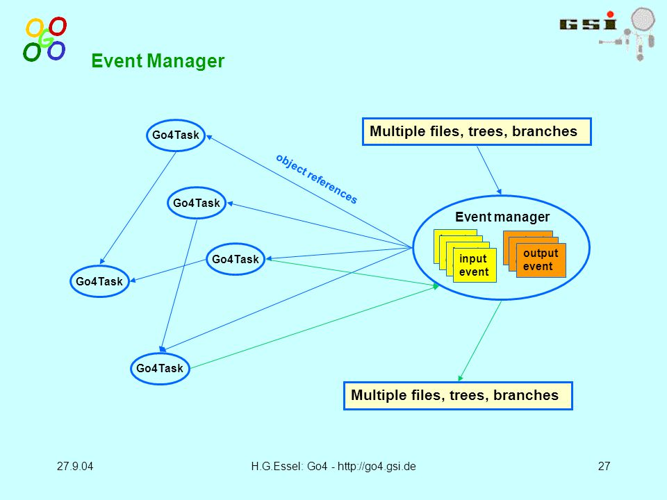 27.9.04H.G.Essel: Go4 - http://go4.gsi.de27 Event Manager Multiple files, trees, branches Go4Task Event manager input event output event object references