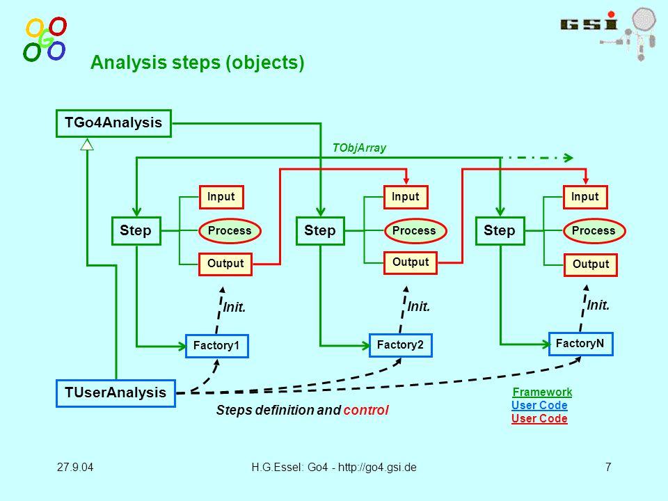 27.9.04H.G.Essel: Go4 - http://go4.gsi.de7 Analysis steps (objects) TUserAnalysis TGo4Analysis Step Input Process Output Step Input Process Output Step Input Process Output TObjArray Factory1 Init.