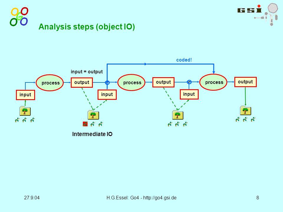 27.9.04H.G.Essel: Go4 - http://go4.gsi.de8 input output process input output process input output process Analysis steps (object IO) coded.