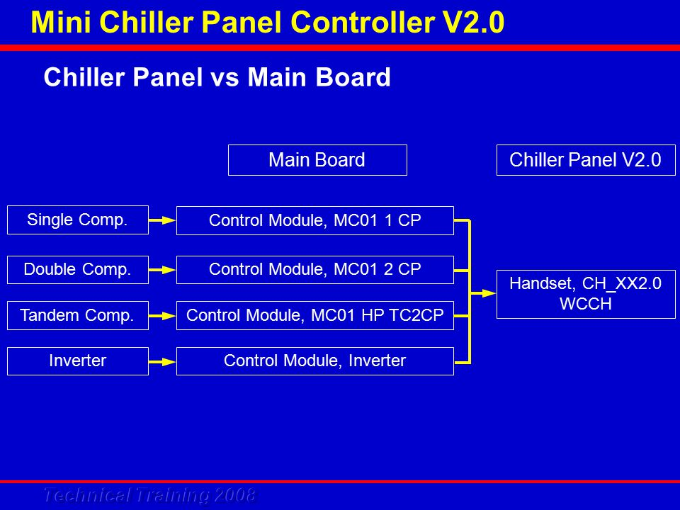 Mini Chiller Panel Controller V2.0 Main Board Control Module, MC01 1 CP Control Module, Inverter Control Module, MC01 2 CP Handset, CH_XX2.0 WCCH Chiller Panel V2.0 Control Module, MC01 HP TC2CP Double Comp.