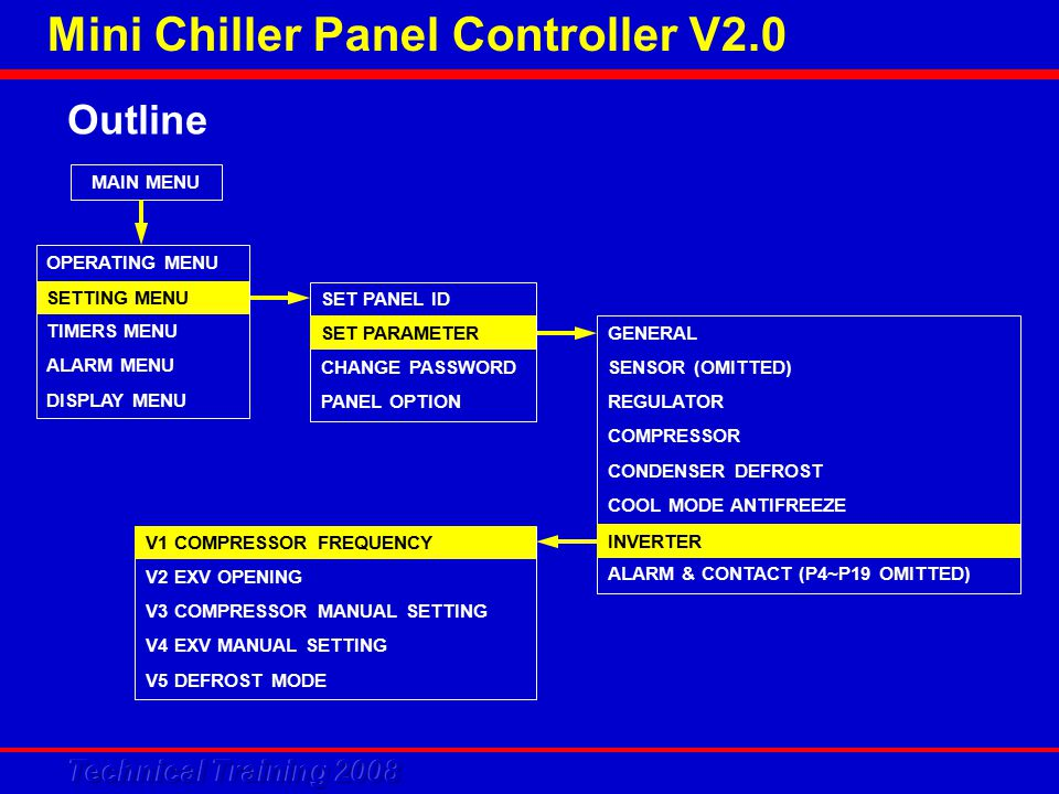 Mini Chiller Panel Controller V2.0 Outline MAIN MENU OPERATING MENU TIMERS MENU ALARM MENU DISPLAY MENU SETTING MENU SET PANEL ID CHANGE PASSWORD PANEL OPTION SET PARAMETER GENERAL SENSOR (OMITTED) REGULATOR COMPRESSOR CONDENSER DEFROST COOL MODE ANTIFREEZE ALARM & CONTACT (P4~P19 OMITTED) INVERTER V2 EXV OPENING V3 COMPRESSOR MANUAL SETTING V4 EXV MANUAL SETTING V5 DEFROST MODE V1 COMPRESSOR FREQUENCY