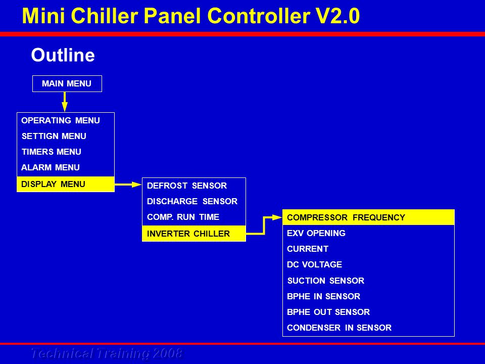 Mini Chiller Panel Controller V2.0 Outline MAIN MENU OPERATING MENU SETTIGN MENU TIMERS MENU ALARM MENU DISPLAY MENU DEFROST SENSOR DISCHARGE SENSOR COMP.