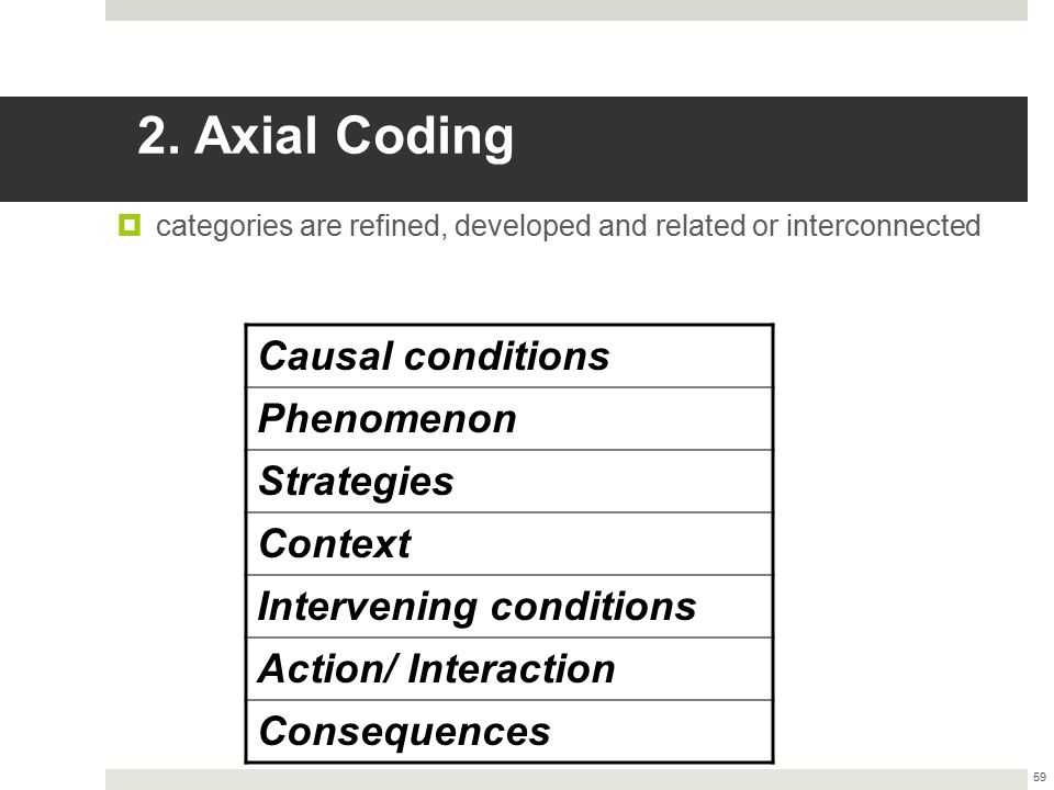 2. Axial Coding  categories are refined, developed and related or interconnected 59 Causal conditions Phenomenon Strategies Context Intervening condi