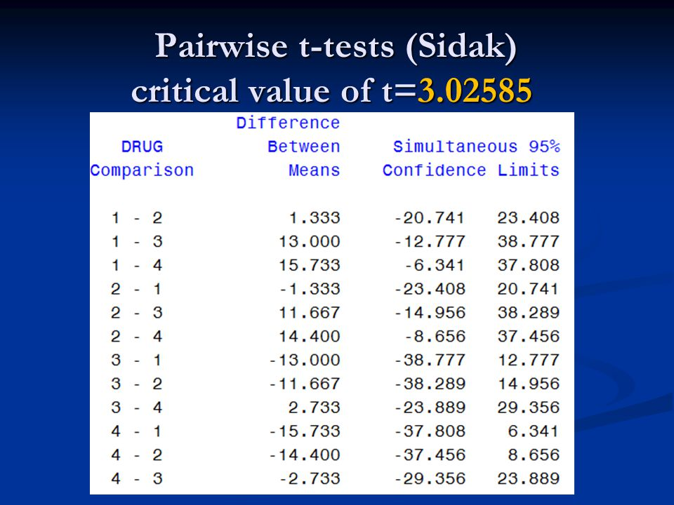 Pairwise t-tests (Sidak) critical value of t=3.02585 Pairwise t-tests (Sidak) critical value of t=3.02585
