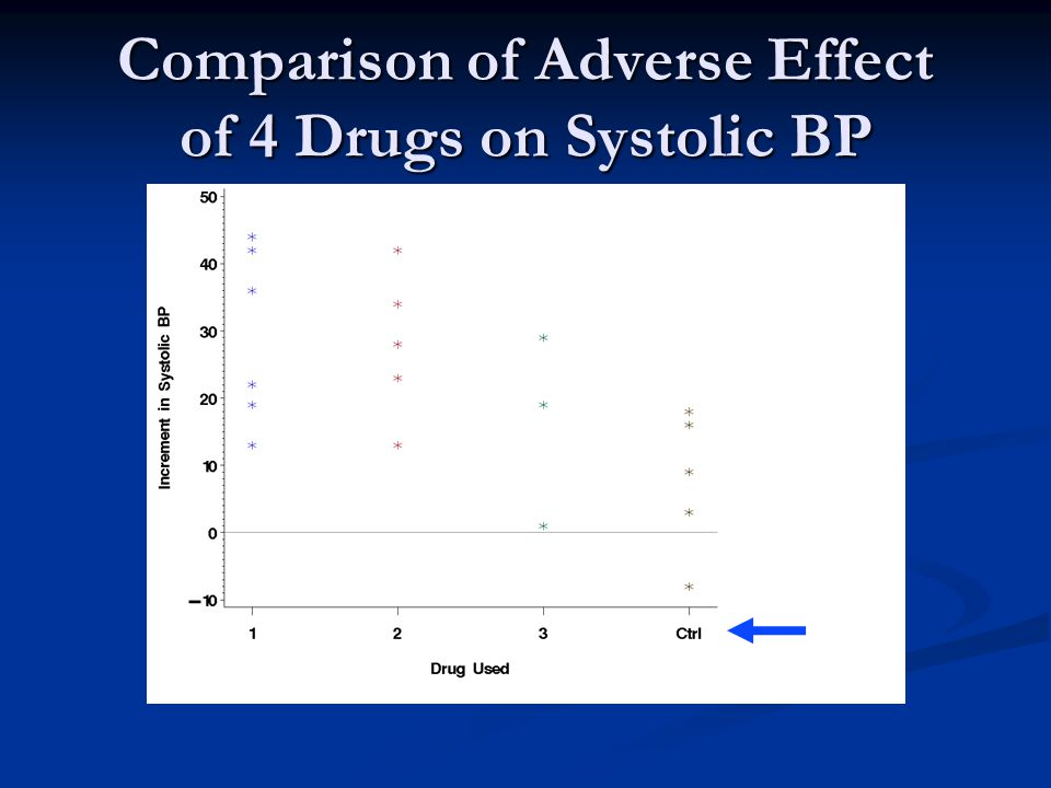 Comparison of Adverse Effect of 4 Drugs on Systolic BP