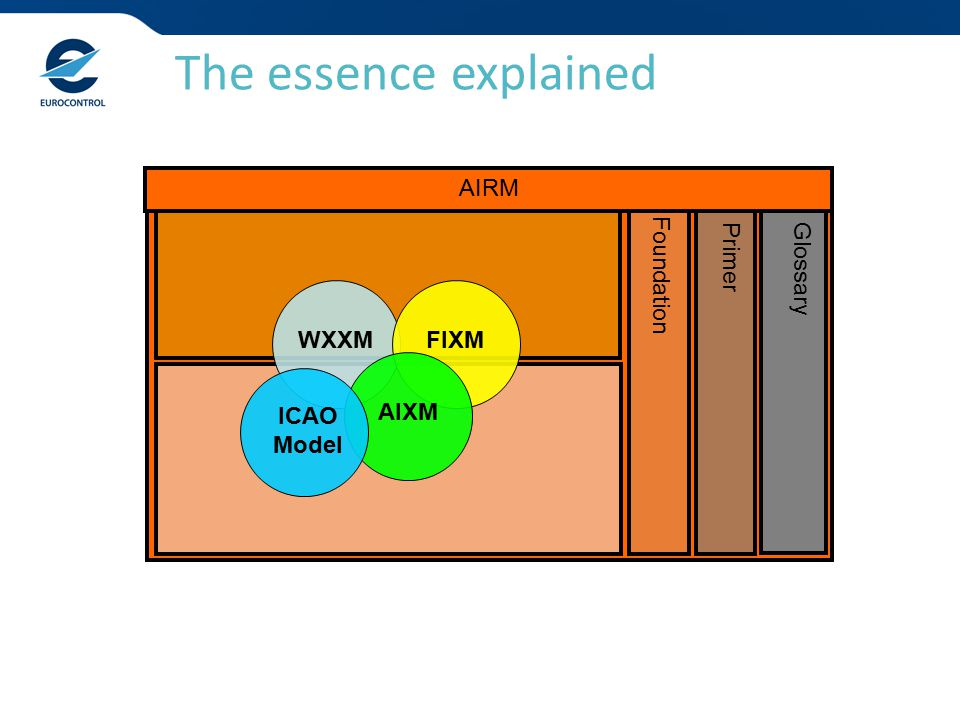 The essence explained Glossary Primer Foundation AIRM WXXMFIXMAIXM ICAO Model