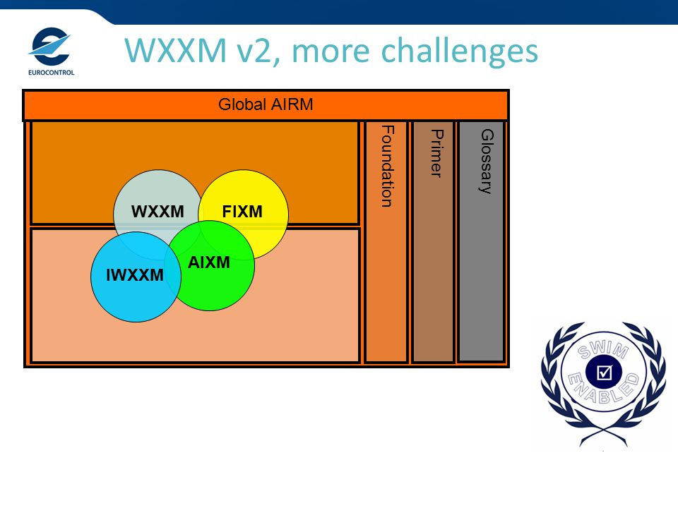 WXXM v2, more challenges Glossary Primer Foundation Global AIRM WXXMFIXMAIXM IWXXM