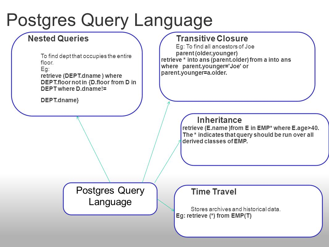 Postgres Query Language Transitive Closure Eg: To find all ancestors of Joe parent (older,younger) retrieve * into ans (parent.older) from a into ans