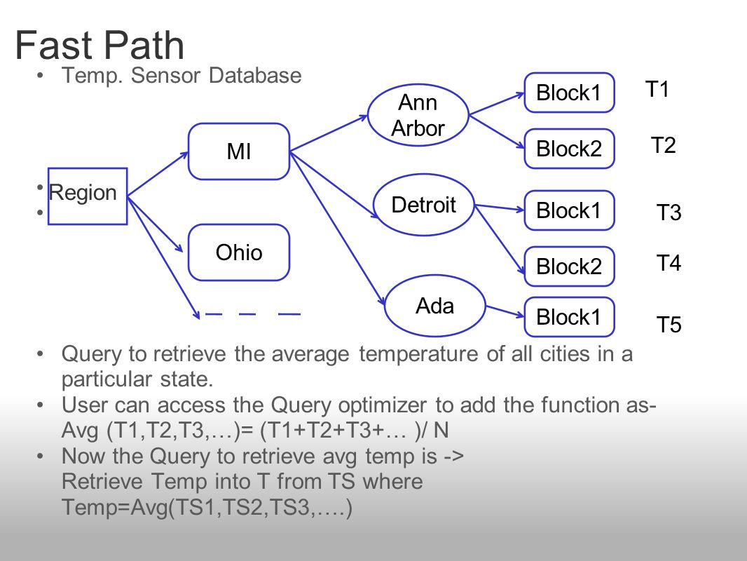 Fast Path Temp. Sensor Database Query to retrieve the average temperature of all cities in a particular state. User can access the Query optimizer to