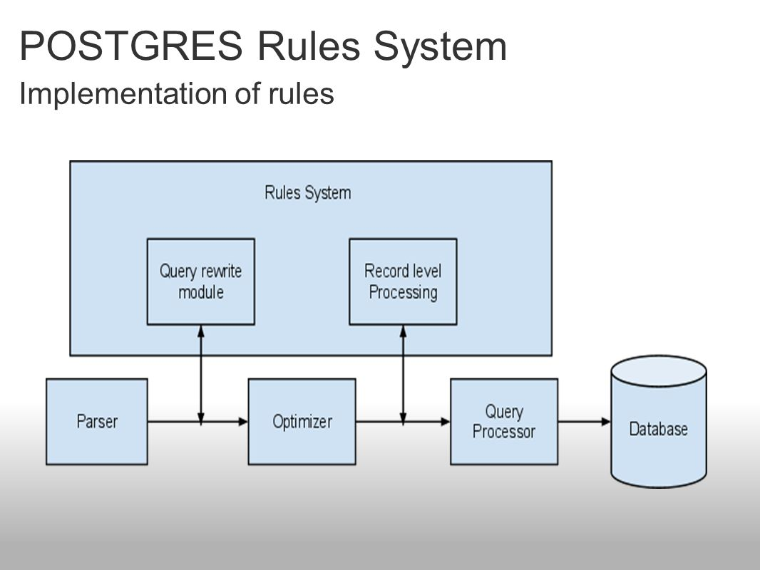 POSTGRES Rules System Implementation of rules