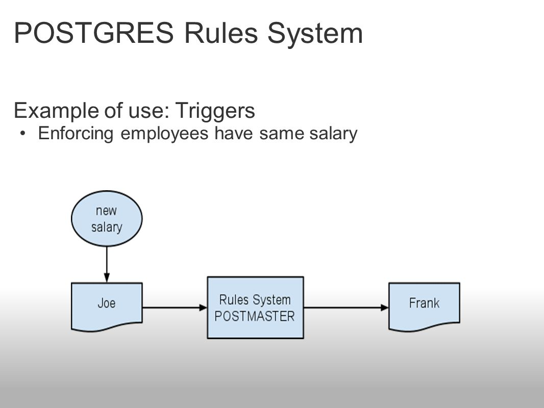 POSTGRES Rules System Example of use: Triggers Enforcing employees have same salary