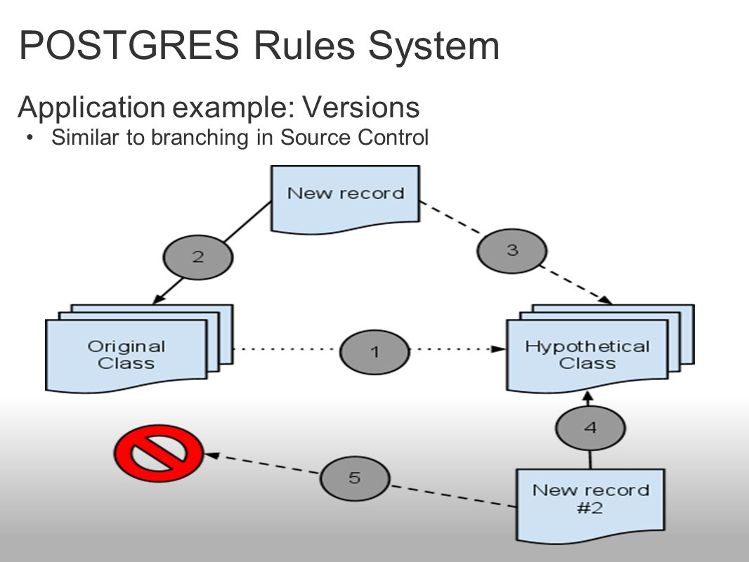 POSTGRES Rules System Application example: Versions Similar to branching in Source Control