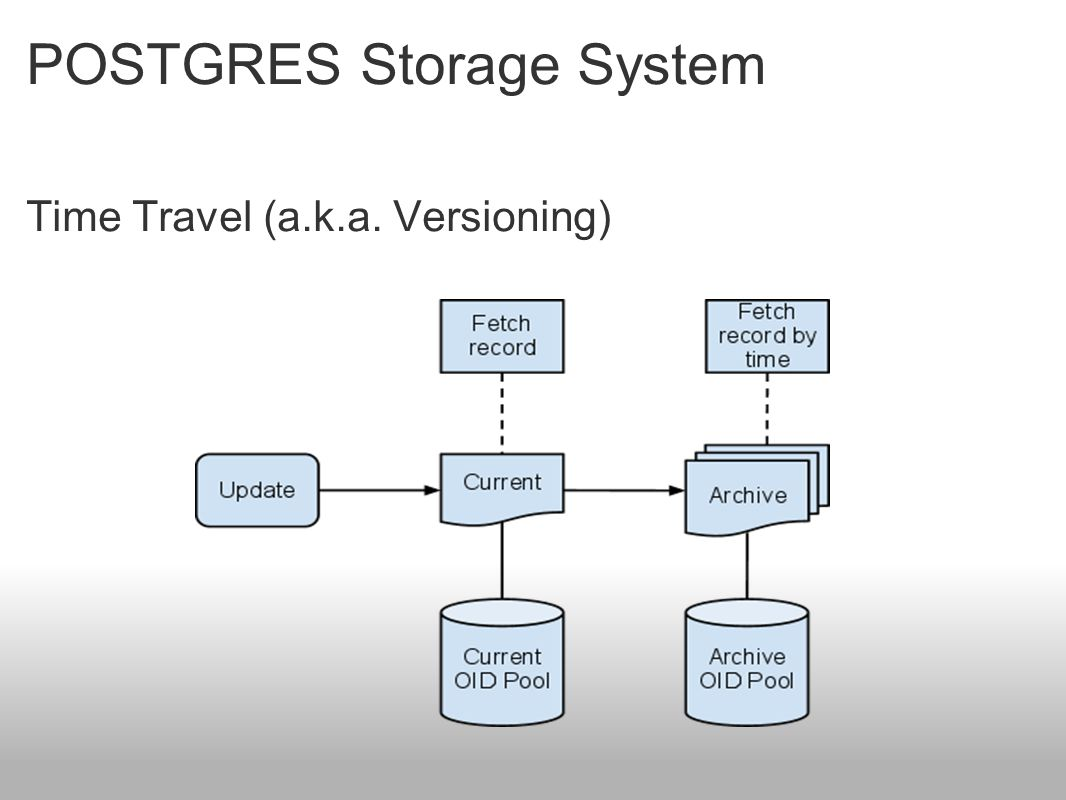 POSTGRES Storage System Time Travel (a.k.a. Versioning)