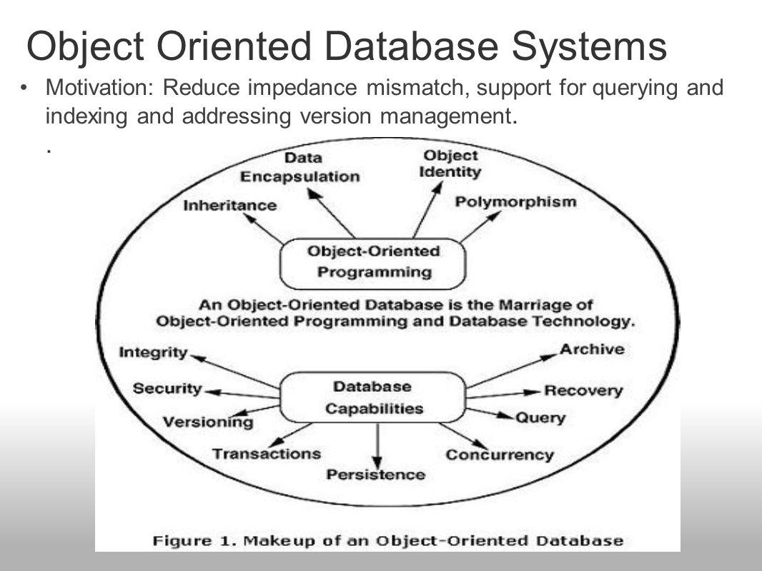 Postgres Data Model & Query Language Design Criteria Postgres Data Model Postgres Functions Postgres Query Language Fast Path