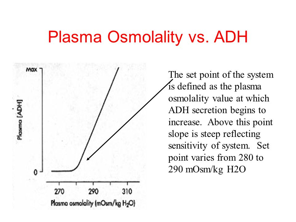 Plasma Osmolality vs. ADH The set point of the system is defined as the plasma osmolality value at which ADH secretion begins to increase. Above this