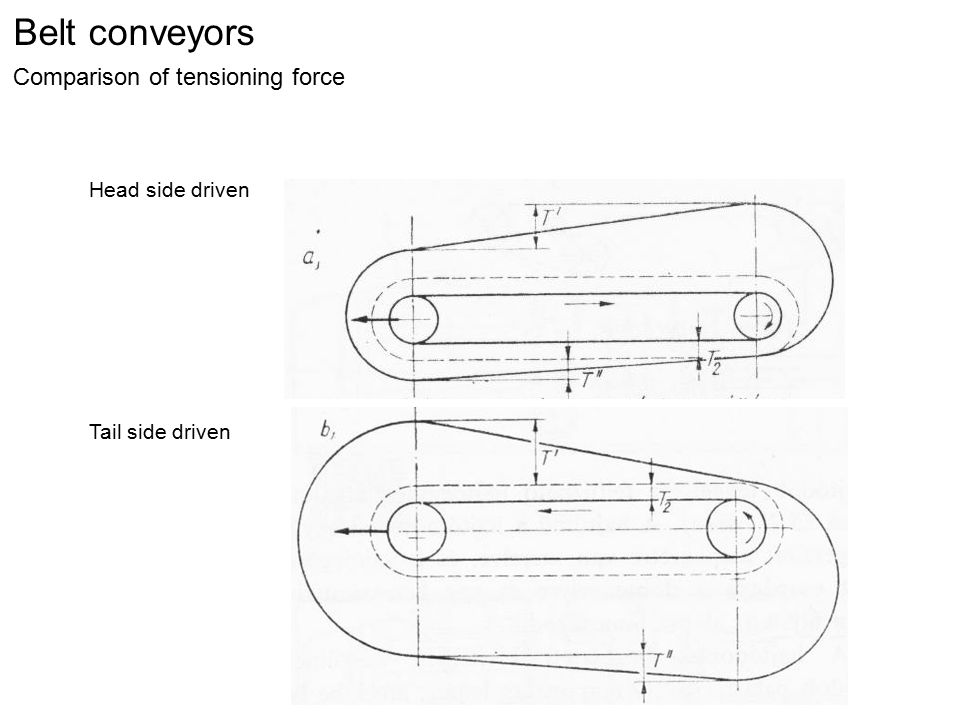 Belt conveyors Comparison of tensioning force Head side driven Tail side driven