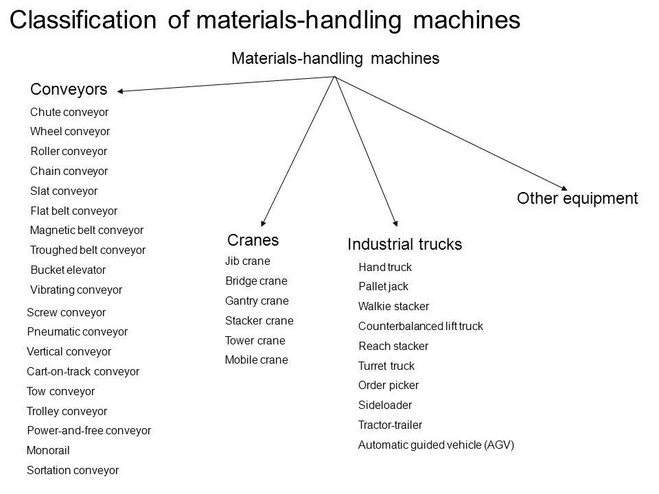 Classification of materials-handling machines Materials-handling machines Industrial trucks Cranes Conveyors Other equipment Chute conveyor Wheel conv