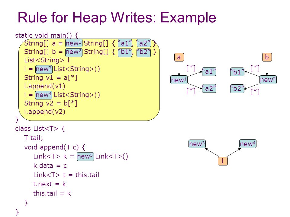 Rule for Heap Writes: Example static void main() { String[] a = new 1 String[] { a1 , a2 } String[] b = new 2 String[] { b1 , b2 } List l l = new 3 List () String v1 = a[*] l.append(v1) l = new 4 List () String v2 = b[*] l.append(v2) } class List { T tail; void append(T c) { Link k = new 5 Link () k.data = c Link t = this.tail t.next = k this.tail = k } l new 4 new 3 new 1 ba new 2 [*] a1 a2 [*] b2 b1