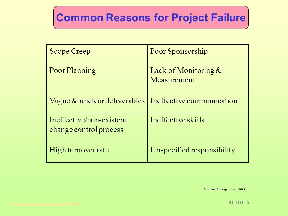 S L I D E 5 Common Reasons for Project Failure Scope CreepPoor Sponsorship Poor PlanningLack of Monitoring & Measurement Vague & unclear deliverablesI