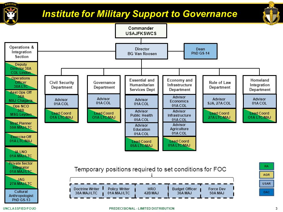 3UNCLASSFIED/FOUO Institute for Military Support to Governance Policy Writer 01A MAJ/LTC Doctrine Writer 38A MAJ/LTC Commander USAJFKSWCS PREDECISIONAL - LIMITED DISTRIBUTION Civil Security Department Advisor 01A COL Lead Coord O1A LTC/MAJ Director BG Van Roosen Budget Officer 36A MAJ Force Dev 50A MAJ HRO 42B MAJ Temporary positions required to set conditions for FOC Rule of Law Department Advisor SJA, 27A COL Lead Coord 27A LTC/MAJ Governance Department Advisor 01A COL Lead Coord O1A LTC/MAJ Homeland Integration Department Advisor 01A COL Lead Coord O1A LTC/MAJ Dean PhD GS-14 Operations & Integration Section Asst Ops Off 38A MAJ Chagaris Ops NCO 38B MSG Leyden Exercise Off 01A LTC/MAJ Private Sector Integrator 01A MAJ/LTC IA LNO 01A MAJ/LTC Strat Planner 59A MAJ/LTC Deputy Director 38A COL Lindon Operations Officer 38A LTC JAG 27A MAJ/LTC Cultural Anthropologist PhD GS-13 RA USAR DAC AGR Essential and Humanitarian Services Dept Advisor 01A COL Lead Coord 05A LTC/MAJ Advisor Public Health 05A COL Advisor Education 01A COL Economy and Infrastructure Department Advisor Economics 01A COL Lead Coord 01A LTC/MAJ Advisor Infrastructure 01A COL Advisor Agriculture 01A COL