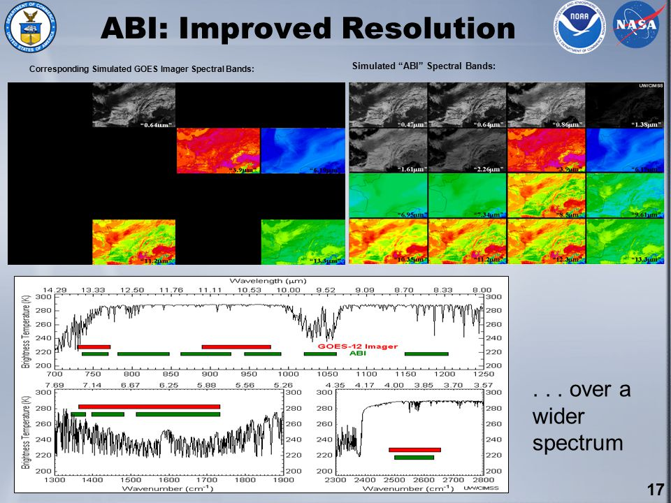 17 ABI: Improved Resolution Corresponding Simulated GOES Imager Spectral Bands: Simulated ABI Spectral Bands:...