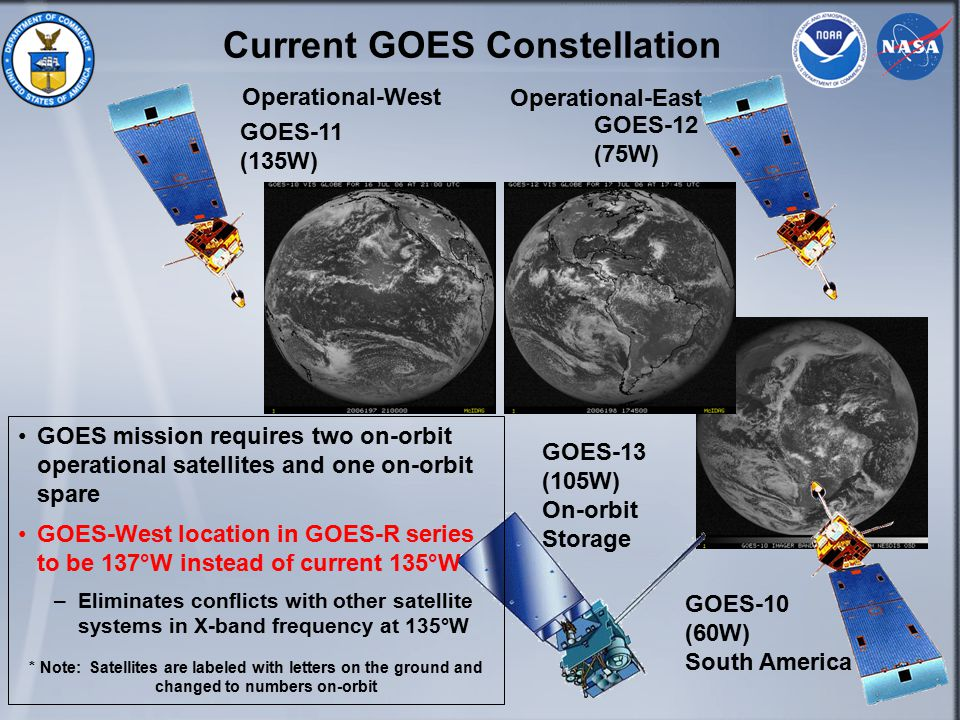 3 Current GOES Constellation Operational-West GOES-11 (135W) GOES-12 (75W) GOES-13 (105W) On-orbit Storage GOES-10 (60W) South America Operational-East GOES mission requires two on-orbit operational satellites and one on-orbit spare GOES-West location in GOES-R series to be 137°W instead of current 135°W –Eliminates conflicts with other satellite systems in X-band frequency at 135°W * Note: Satellites are labeled with letters on the ground and changed to numbers on-orbit