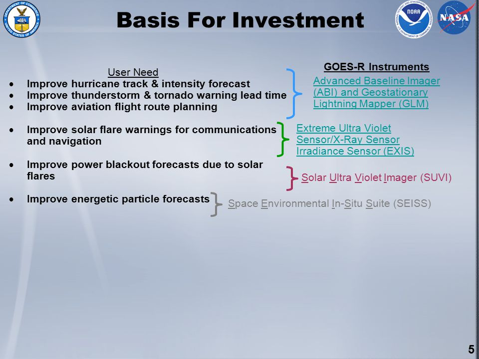 5 Basis For Investment User Need  Improve hurricane track & intensity forecast  Improve thunderstorm & tornado warning lead time  Improve aviation flight route planning  Improve solar flare warnings for communications and navigation  Improve power blackout forecasts due to solar flares  Improve energetic particle forecasts Advanced Baseline Imager (ABI) and Geostationary Lightning Mapper (GLM) Extreme Ultra Violet Sensor/X-Ray Sensor Irradiance Sensor (EXIS) Solar Ultra Violet Imager (SUVI) Space Environmental In-Situ Suite (SEISS) GOES-R Instruments