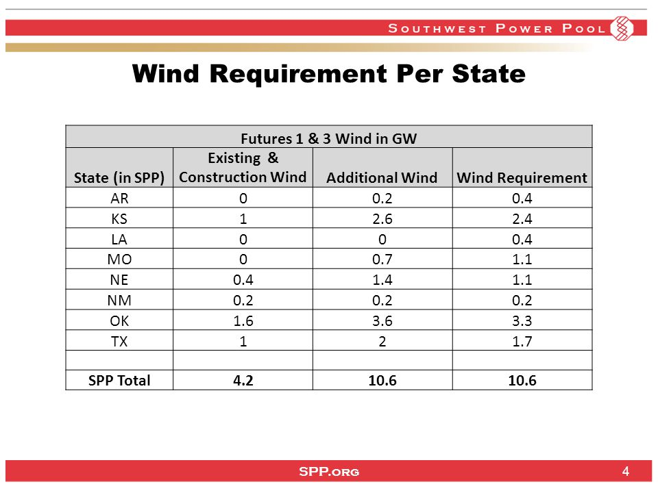 SPP.org 4 Wind Requirement Per State Futures 1 & 3 Wind in GW State (in SPP) Existing & Construction WindAdditional WindWind Requirement AR00.20.4 KS12.62.4 LA000.4 MO00.71.1 NE0.41.41.1 NM0.2 OK1.63.63.3 TX121.7 SPP Total4.210.6
