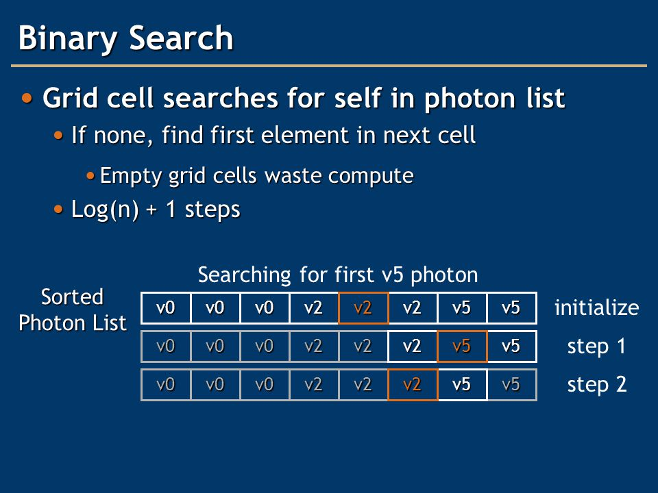 v5 Binary Search Grid cell searches for self in photon list Grid cell searches for self in photon list If none, find first element in next cell If none, find first element in next cell Empty grid cells waste compute Empty grid cells waste compute Log(n) + 1 steps Log(n) + 1 steps v0v0v2v2v5v0v5 Sorted Photon List v0v0v2v2v2v0v5 v0v0v2v2v5v0 v2 v5 v2 Searching for first v5 photon initialize step 1 step 2