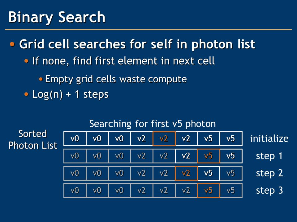v5 Binary Search Grid cell searches for self in photon list Grid cell searches for self in photon list If none, find first element in next cell If none, find first element in next cell Empty grid cells waste compute Empty grid cells waste compute Log(n) + 1 steps Log(n) + 1 steps v0v0v2v2v5v0v5 Sorted Photon List v0v0v2v2v2v0v5 v0v0v2v2v5v0 v0v0v2v2v2v0v5 v2 v5 v2 v5 Searching for first v5 photon initialize step 1 step 2 step 3