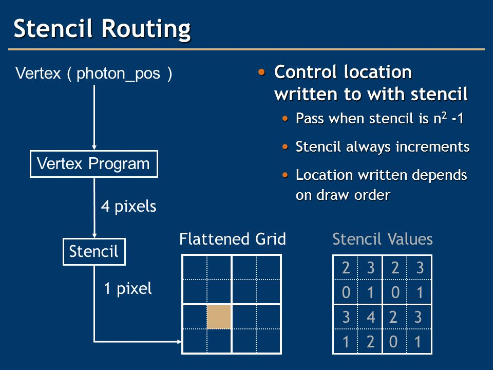 Stencil Routing Control location written to with stencil Control location written to with stencil Pass when stencil is n 2 -1 Pass when stencil is n 2 -1 Stencil always increments Stencil always increments Location written depends on draw order Location written depends on draw order Vertex ( photon_pos ) Vertex Program Flattened Grid 1 pixel Stencil 4 pixels Stencil Values 01 23 12 34 01 23 01 23