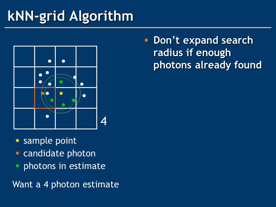 kNN-grid Algorithm Don't expand search radius if enough photons already found Don't expand search radius if enough photons already found 4 sample point photons in estimate candidate photon Want a 4 photon estimate