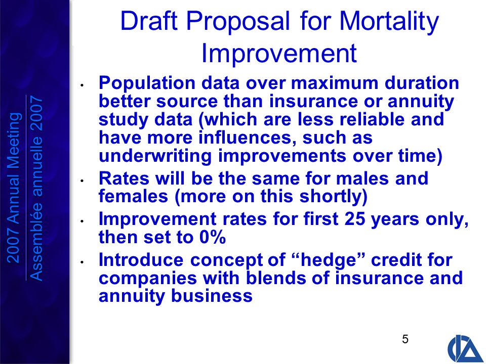 5 Draft Proposal for Mortality Improvement Population data over maximum duration better source than insurance or annuity study data (which are less reliable and have more influences, such as underwriting improvements over time) Rates will be the same for males and females (more on this shortly) Improvement rates for first 25 years only, then set to 0% Introduce concept of hedge credit for companies with blends of insurance and annuity business 2007 Annual Meeting Assemblée annuelle 2007 2007 Annual Meeting Assemblée annuelle 2007
