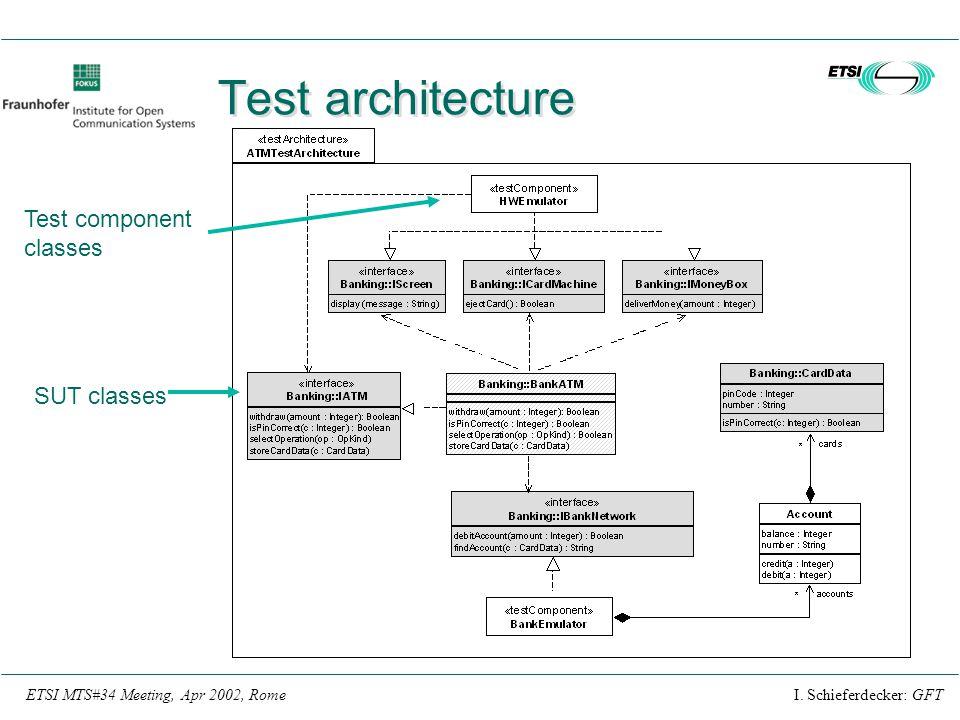 I. Schieferdecker: GFTETSI MTS#34 Meeting, Apr 2002, Rome Test architecture Test component classes SUT classes