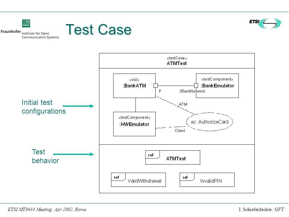 I. Schieferdecker: GFTETSI MTS#34 Meeting, Apr 2002, Rome Test Case Initial test configurations Test behavior