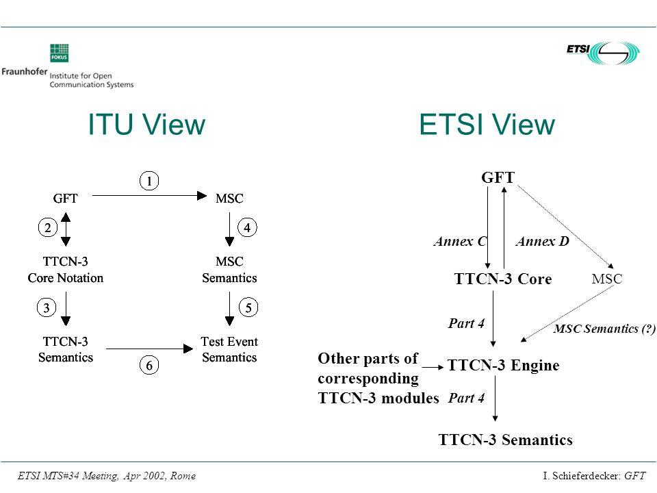 I. Schieferdecker: GFTETSI MTS#34 Meeting, Apr 2002, Rome GFT TTCN-3 Core MSC Other parts of corresponding TTCN-3 modules TTCN-3 Engine MSC Semantics