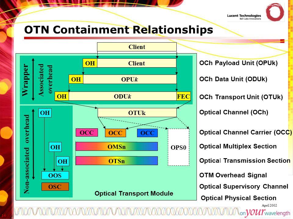 14 April 2002 Optical Transport Module OPSn OTUk Optical Channel (OCh) Optical Channel Carrier (OCC) OCC Client ODUkFECOH OCh Transport Unit (OTUk) OP