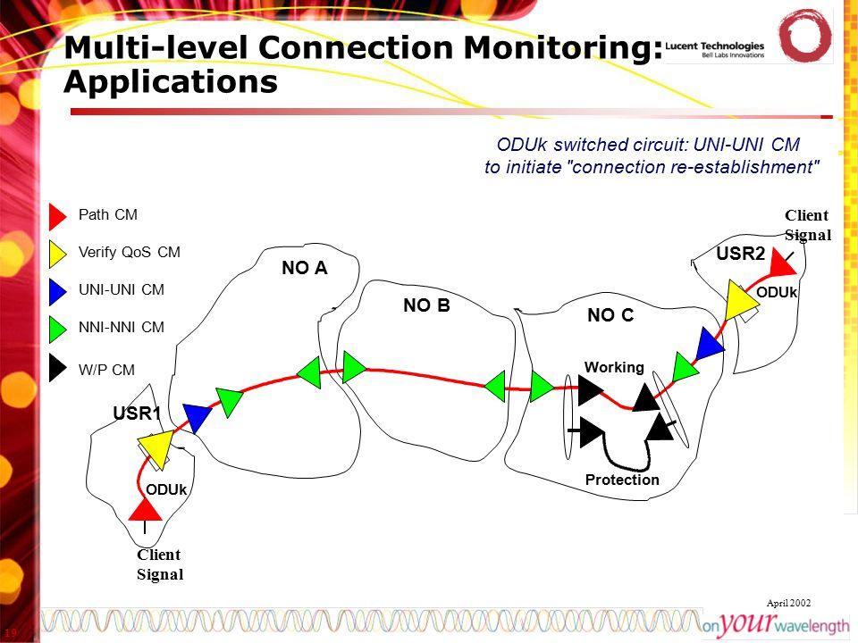 19 April 2002 Multi-level Connection Monitoring: Applications NO A NO B NO C USR1 USR2 ODUk Path CM Verify QoS CM UNI-UNI CM NNI-NNI CM Working Protec