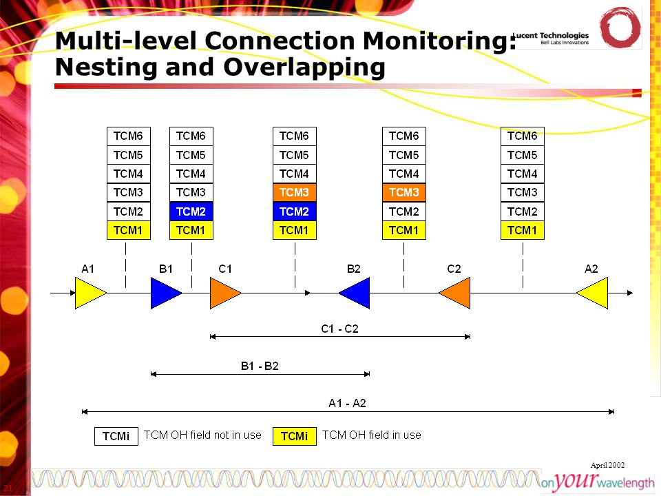 21 April 2002 Multi-level Connection Monitoring: Nesting and Overlapping