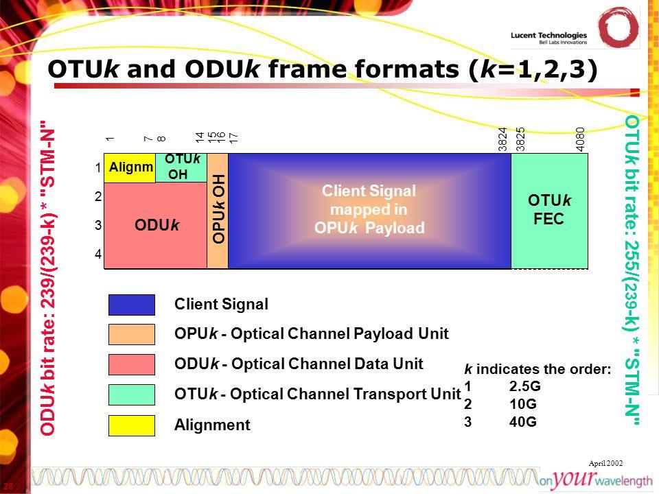 28 April 2002 OTUk and ODUk frame formats (k=1,2,3) 38254080 178 141516 17 3824 1 2 3 4 OPU k Payload OPUk OH OPUk - Optical Channel Payload Unit ODUk