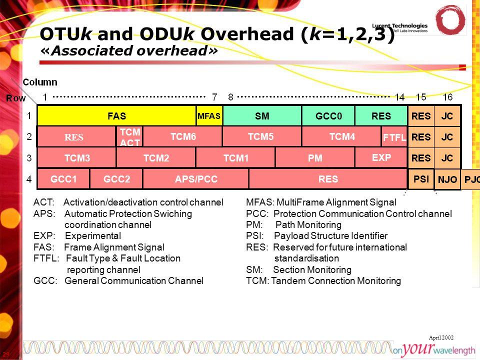 29 April 2002 OTUk and ODUk Overhead (k=1,2,3) «Associated overhead» Alignm OPU k Payload OPUk OH ODUk OTUk OH PSI EXP TCM ACT TCM5TCM4 TCM3TCM2TCM1 T