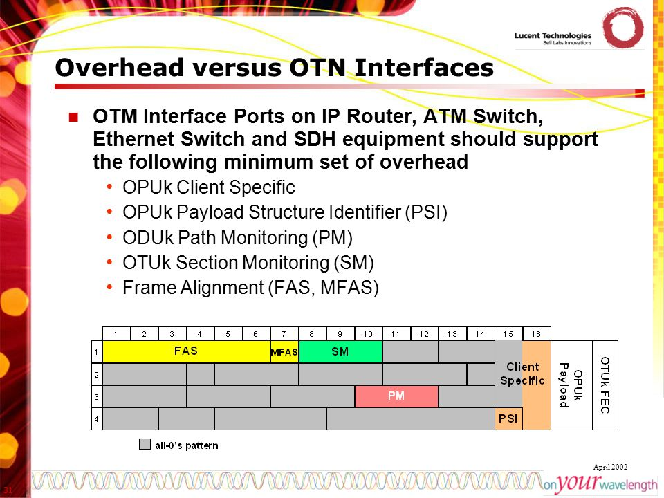 31 April 2002 Overhead versus OTN Interfaces OTM Interface Ports on IP Router, ATM Switch, Ethernet Switch and SDH equipment should support the follow
