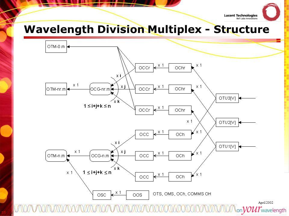 55 April 2002 Wavelength Division Multiplex - Structure