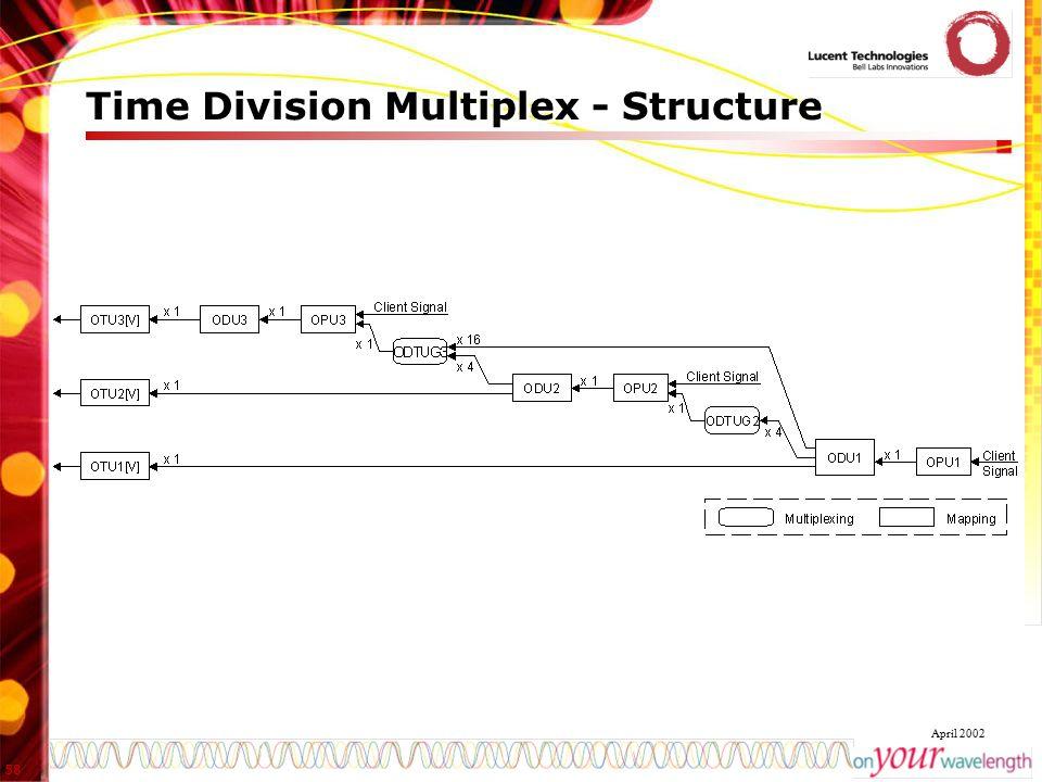 58 April 2002 Time Division Multiplex - Structure
